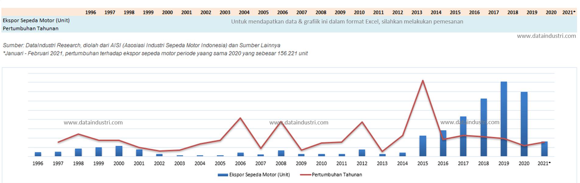 Tren Data Penjualan Ekspor Sepeda Motor Indonesia, 1996 – 2021