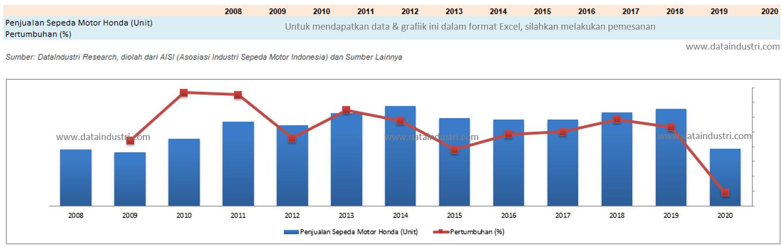 Tren Data Penjualan Motor Honda di Indonesia, 2008 – 2020