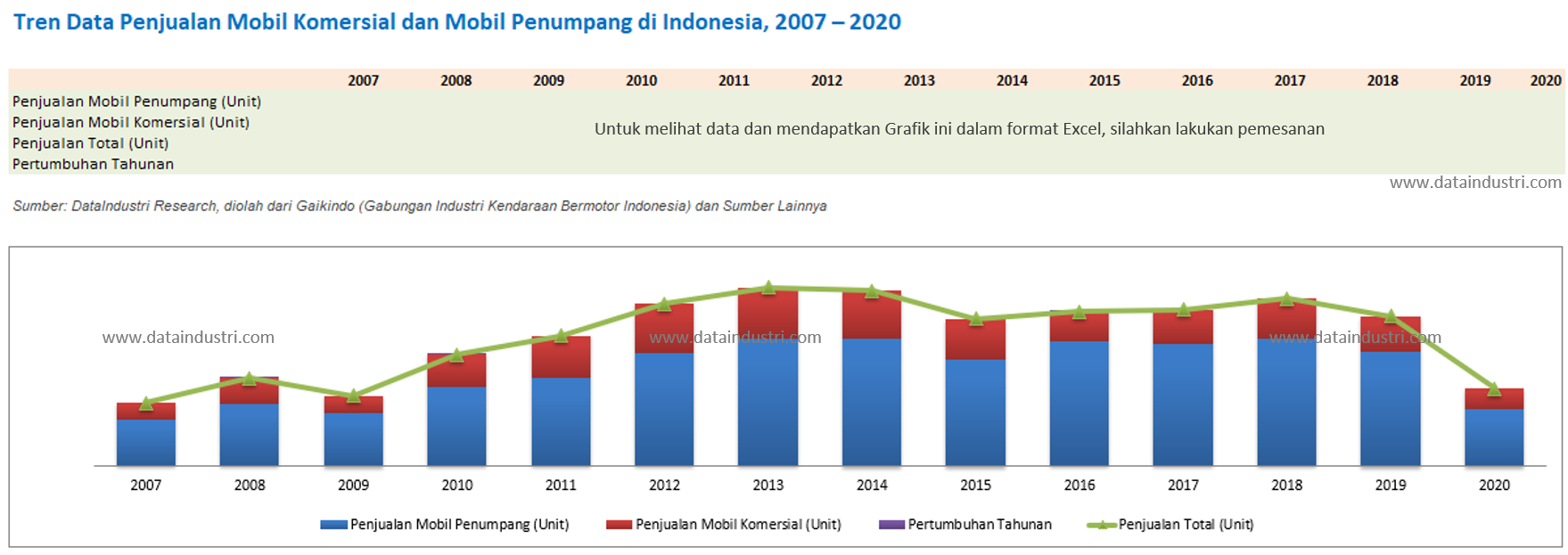 Tren Data Penjualan Mobil Komersial dan Mobil Penumpang di Indonesia, 2007 - 2020