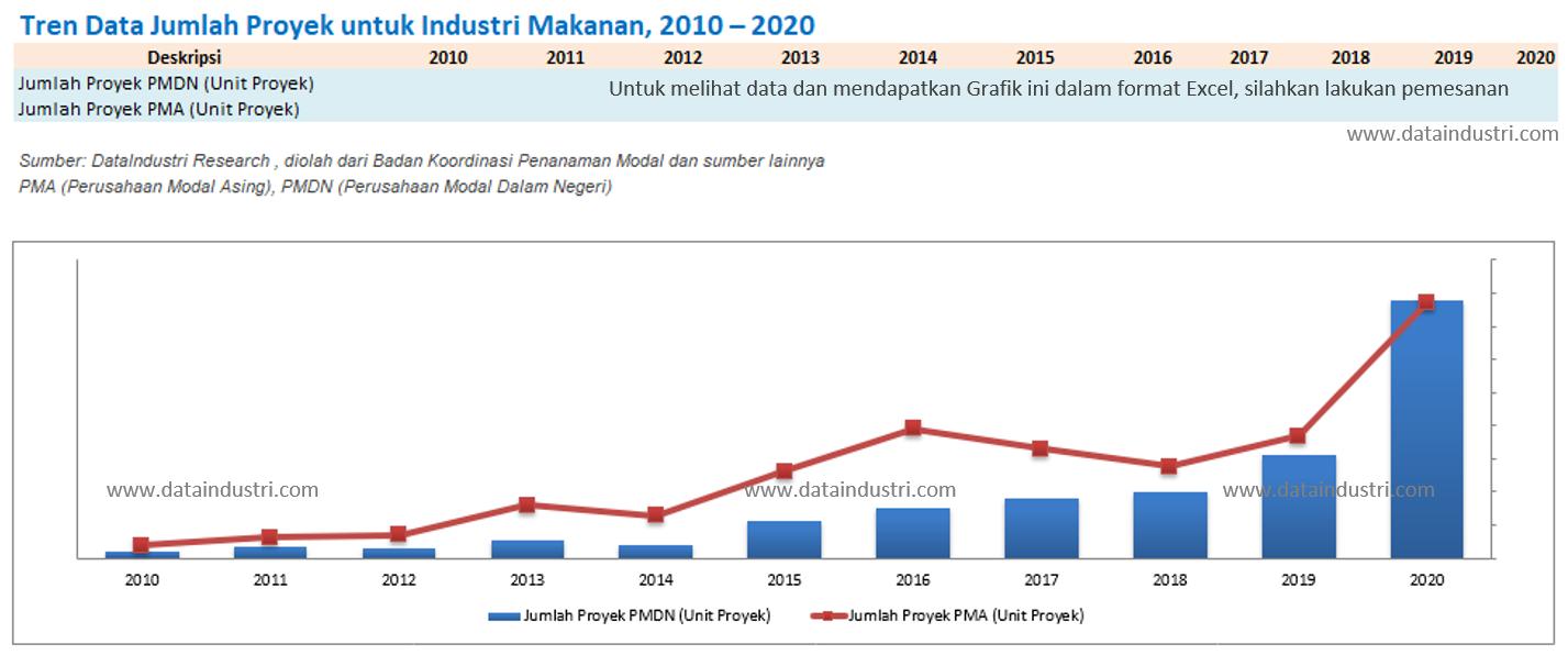 Tren Data Jumlah Proyek Industri Makanan, 2010 - 2020