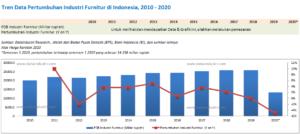 Tren Data Pertumbuhan Industri Furnitur di Indonesia, 2010 - 2020