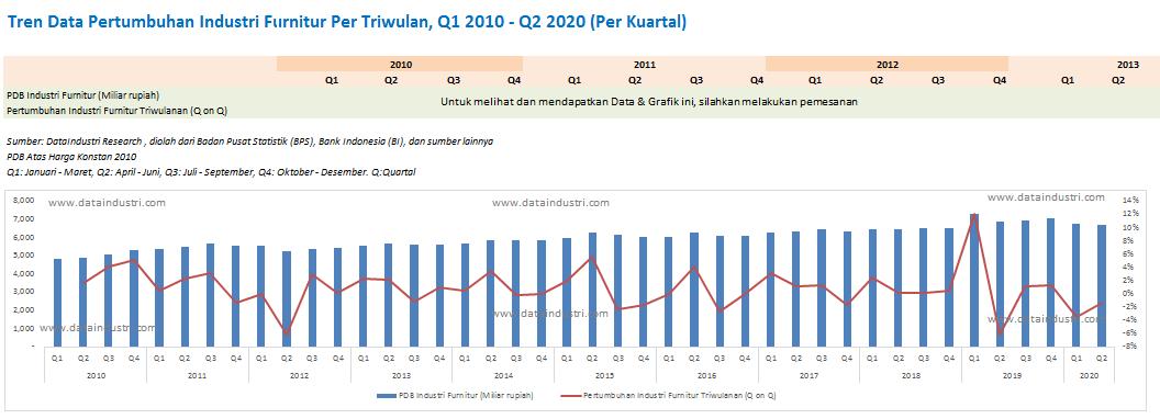 Tren Data Pertumbuhan Industri Furnitur di Indonesia, Q1 2010 - Q2 2020