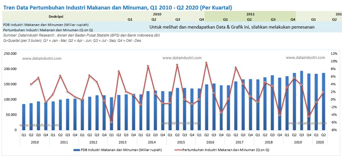 Tren Data Pertumbuhan Industri Makanan dan Minuman, Q1 2010 - Q2 2020 (Per Kuartal)