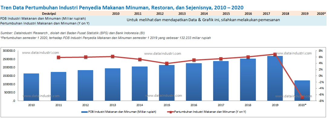 Tren Data Pertumbuhan Industri Penyedia Makanan Minuman, Restoran, dan Sejenisnya, 2010 – 2020