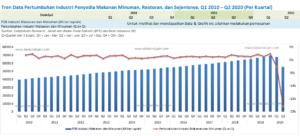 Tren Data Pertumbuhan Industri Penyedia Makanan Minuman, Restoran, dan Sejenisnya, Q1 2010 – Q2 2020 (Per Kuartal)