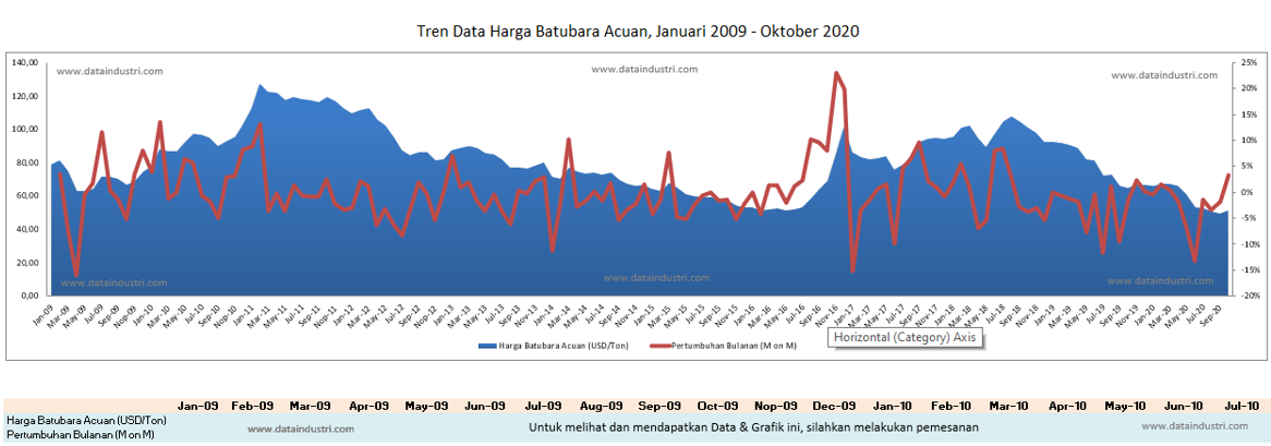 Tren Data Harga Batubara Acuan Indonesia, Januari 2009 - Oktober 2020