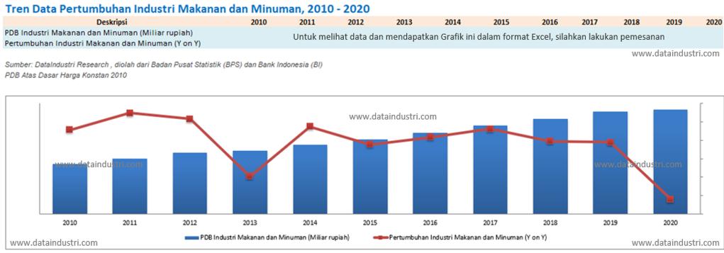 Tren Data Pertumbuhan Industri Makanan dan Minuman, 2010 - 2020
