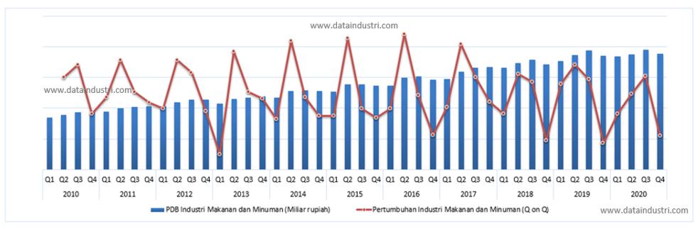 Tren Data Pertumbuhan Industri Makanan dan Minuman, Q1 2010 - Q4 2020