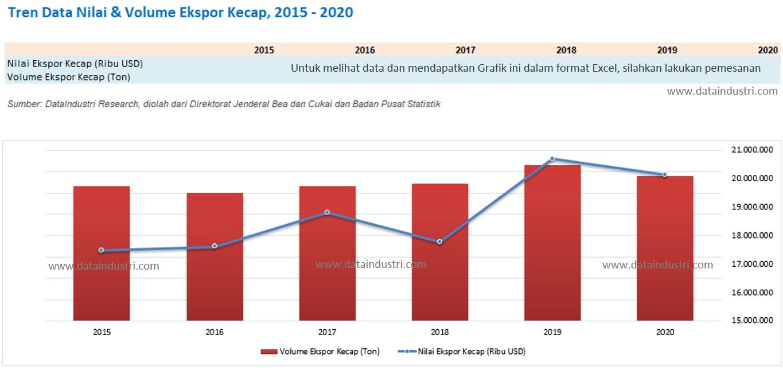 Tren Data Nilai dan Volume Ekspor Kecap, 2015 - 2020