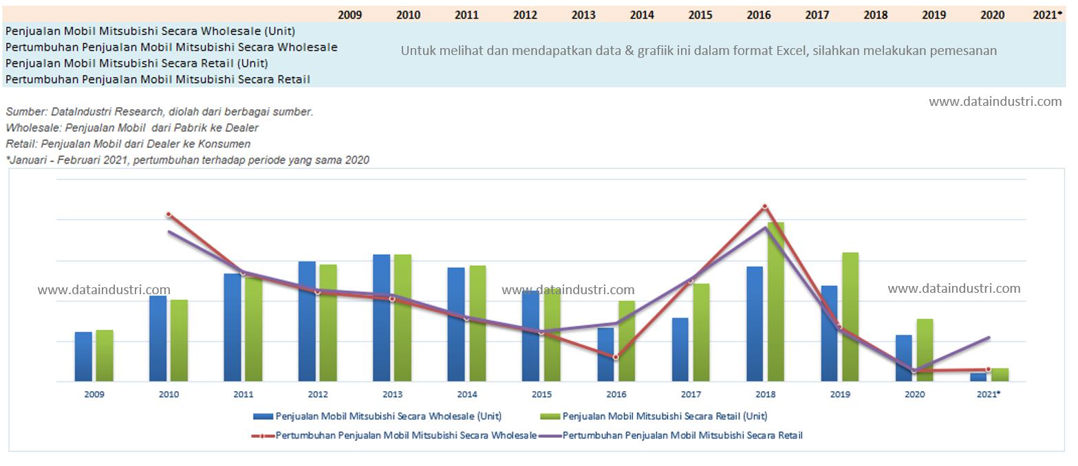 Tren Data Penjualan Mobil Mitsubishi (Wholesale dan Retail) di Indonesia, 2009 - 2021