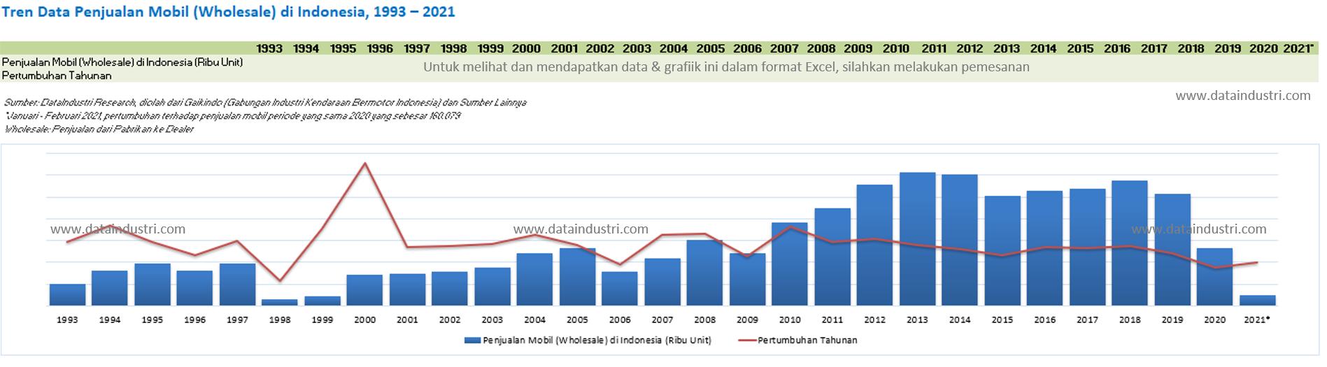 Tren Data Penjualan Mobil di Indonesia, 1993 - 2021
