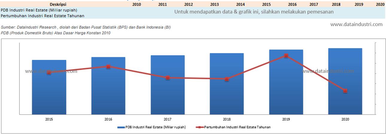 Tren Data Pertumbuhan Industri Real Estate (Properti), 2010 - 2020