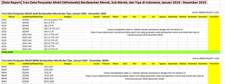 [Data Report] Tren Data Penjualan Mobil (Wholesale) Berdasarkan Merek, Sub Merek, dan Tipe di Indonesia, Januari 2019 - Desember 2019