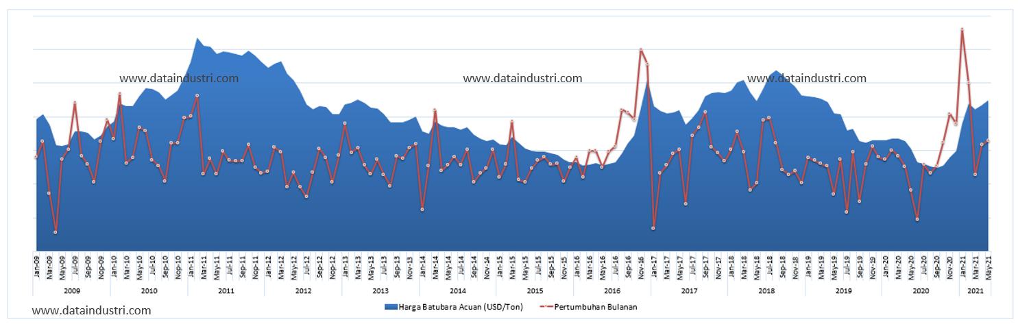 Tren Data Harga Batubara Acuan Indonesia, Januari 2009 - Mei 2021