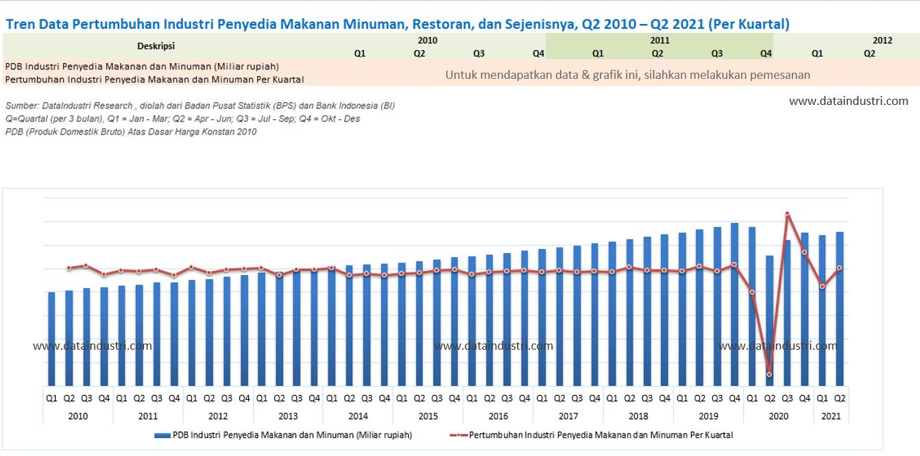 Tren Data Pertumbuhan Industri Penyedia Makanan Minuman, Restoran, dan Sejenisnya, Q2 2010 – Q2 2021 (Per Kuartal)