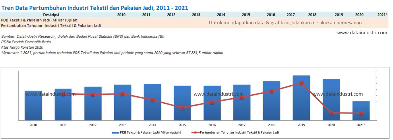 Tren Data Pertumbuhan Industri Tekstil dan Pakaian Jadi, 2011 - 2021