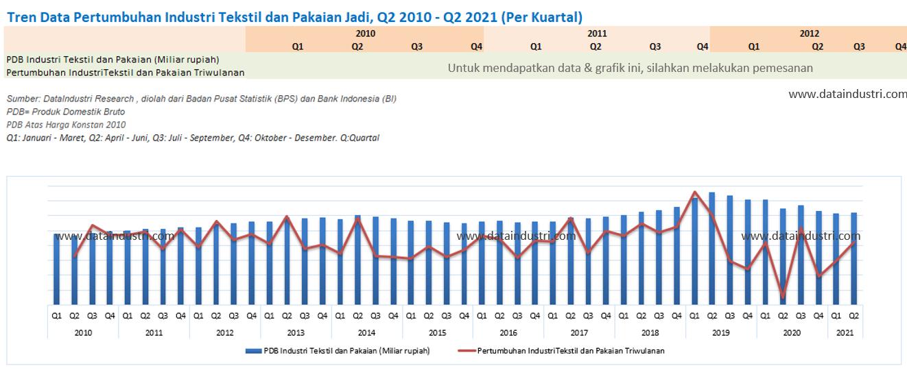 Tren Data Pertumbuhan Industri Tekstil dan Pakaian Jadi, Q2 2010 - Q2 2021