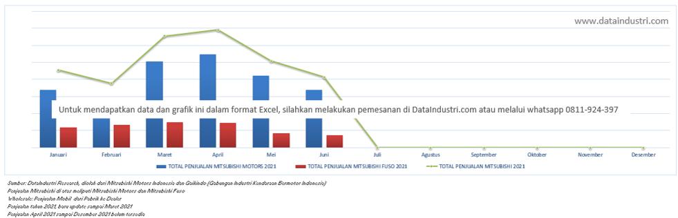 Tren Data Penjualan Mobil Mitsubishi di Indonesia Januari 2021 - Juni 2021