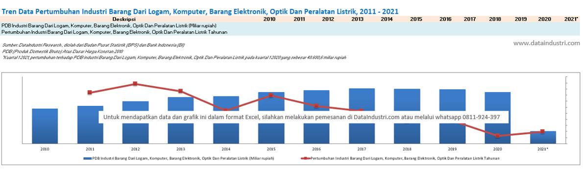 Tren Data Pertumbuhan Industri Barang Dari Logam, Komputer, Barang Elektronik, Optik Dan Peralatan Listrik, 2011 - 2021