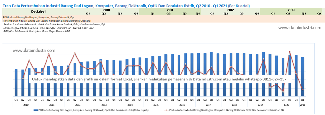 Tren Data Pertumbuhan Industri Barang Dari Logam, Komputer, Barang Elektronik, Optik Dan Peralatan Listrik, Q2 2010 - Q1 2021