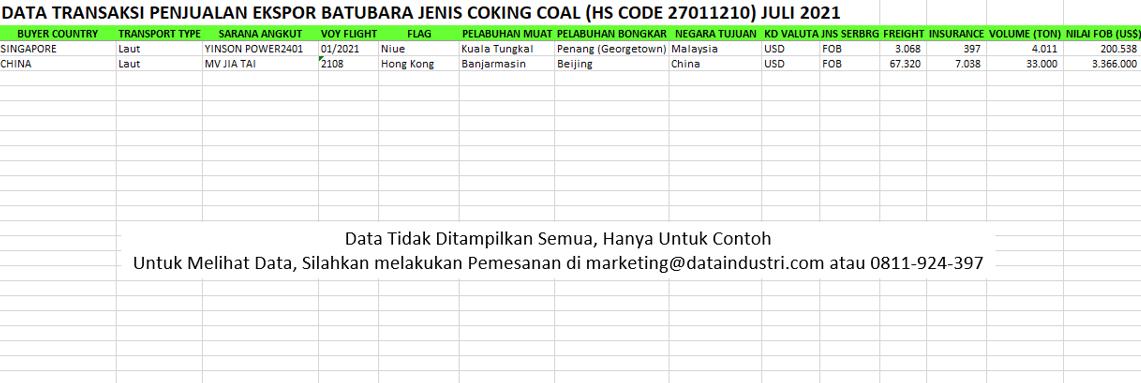 [Laporan Data] Transaksi Ekspor Batubara Coking Coal (HS code 27011210) Juli 2021-2